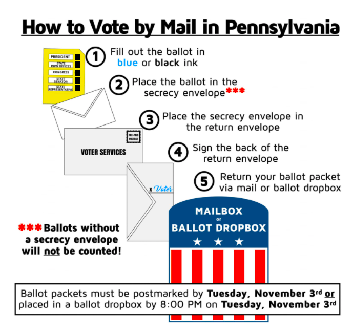 Completing Your Mail-In Ballot